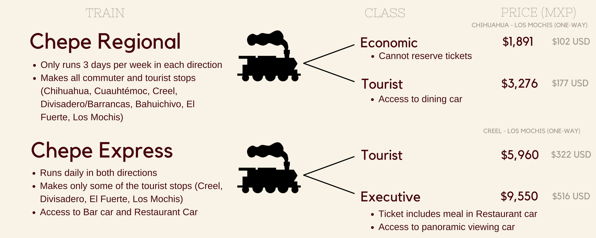 Copper Canyon by Train - Differences between Chepe Regional and Chepe Express