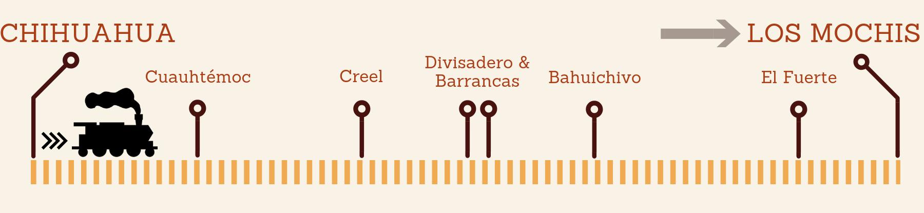 Los Mochis Sinaloa - infographic